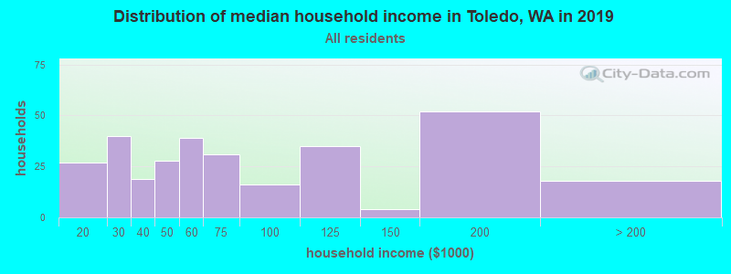 Distribution of median household income in Toledo, WA in 2019