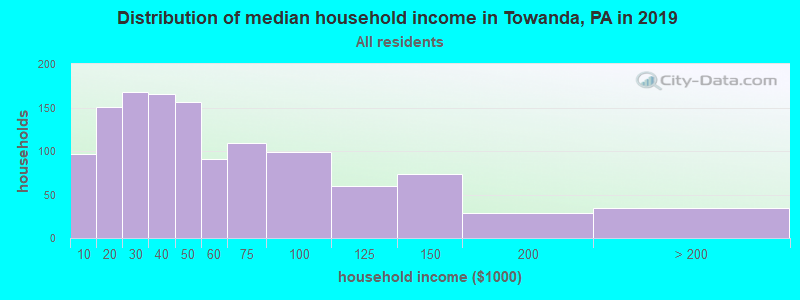 Distribution of median household income in Towanda, PA in 2017