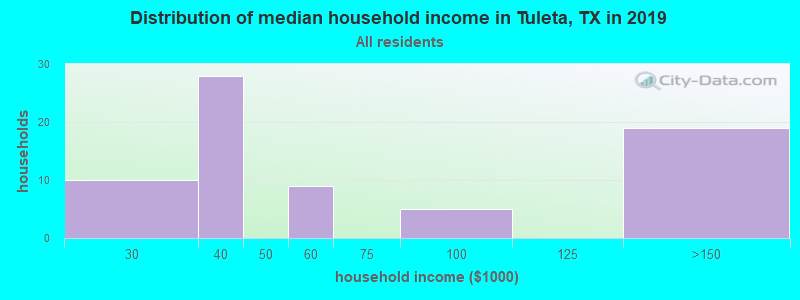 Distribution of median household income in Tuleta, TX in 2017