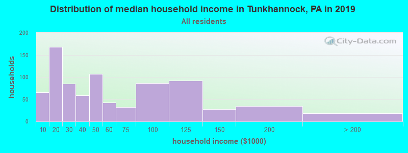 Distribution of median household income in Tunkhannock, PA in 2017