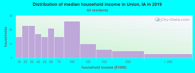 Distribution of median household income in Union, IA in 2017