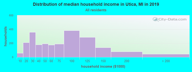 Distribution of median household income in Utica, MI in 2017