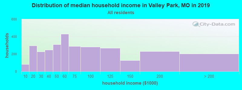 Distribution of median household income in Valley Park, MO in 2019