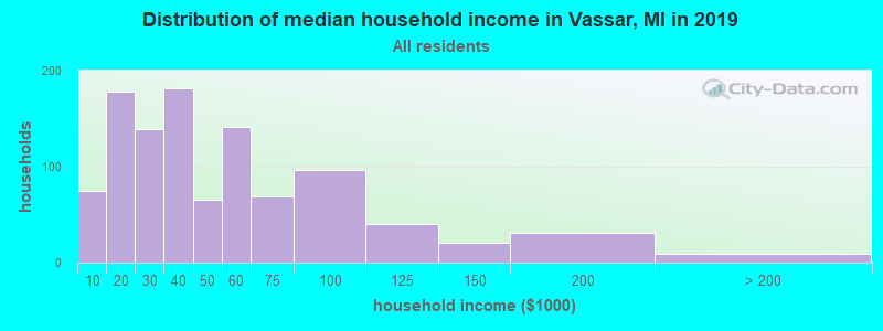 Distribution of median household income in Vassar, MI in 2017