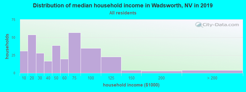 Distribution of median household income in Wadsworth, NV in 2017