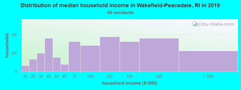 Distribution of median household income in Wakefield-Peacedale, RI in 2017