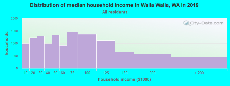 Distribution of median household income in Walla Walla, WA in 2017
