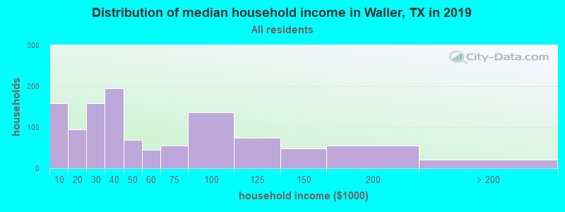 Distribution of median household income in Waller, TX in 2017