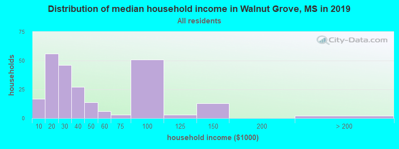 Distribution of median household income in Walnut Grove, MS in 2016