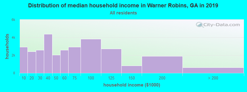 Distribution of median household income in Warner Robins, GA in 2017
