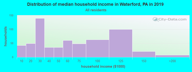 Distribution of median household income in Waterford, PA in 2017