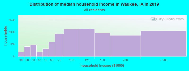 Distribution of median household income in Waukee, IA in 2017