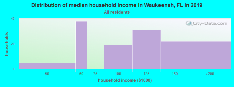 Distribution of median household income in Waukeenah, FL in 2017