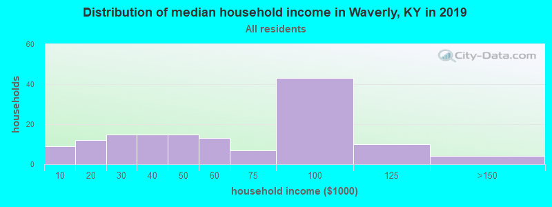 Distribution of median household income in Waverly, KY in 2017