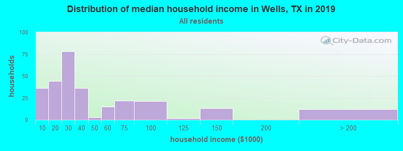 Distribution of median household income in Wells, TX in 2017