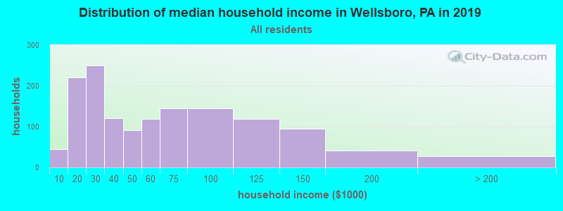 Distribution of median household income in Wellsboro, PA in 2017