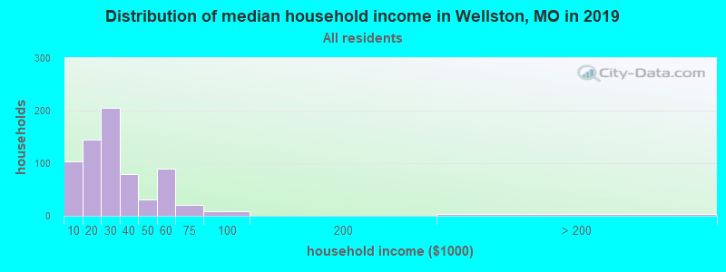 Distribution of median household income in Wellston, MO in 2017