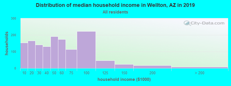 Distribution of median household income in Wellton, AZ in 2019