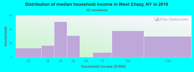 Distribution of median household income in West Chazy, NY in 2019
