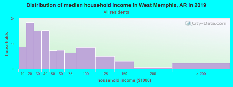 Distribution of median household income in West Memphis, AR in 2019