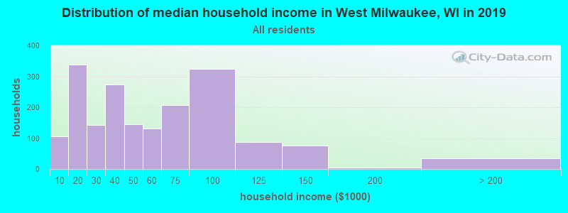 Distribution of median household income in West Milwaukee, WI in 2019
