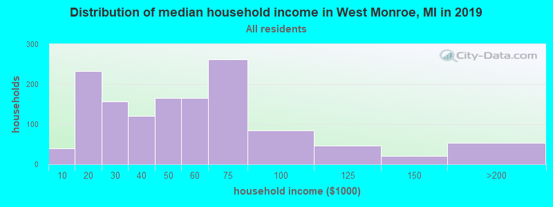 Distribution of median household income in West Monroe, MI in 2016