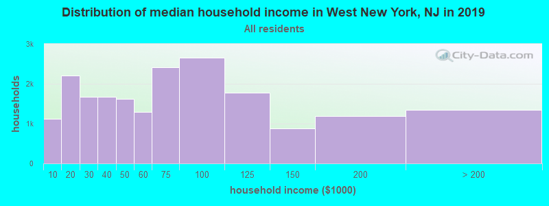Distribution of median household income in West New York, NJ in 2019