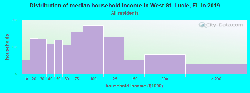 Distribution of median household income in West St. Lucie, FL in 2019