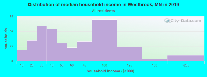 Distribution of median household income in Westbrook, MN in 2017