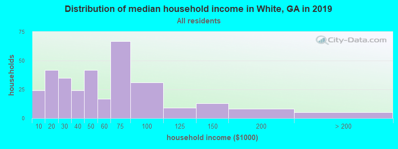 Distribution of median household income in White, GA in 2017