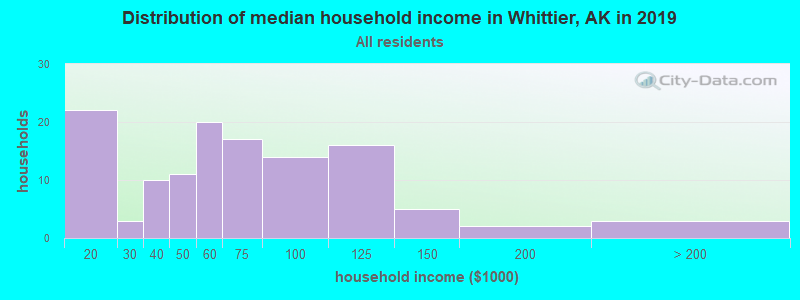 Distribution of median household income in Whittier, AK in 2017