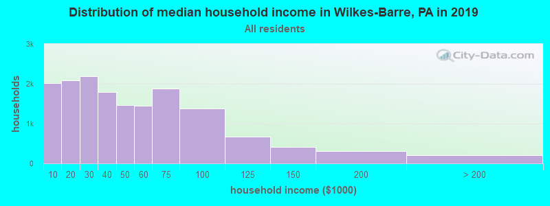 Distribution of median household income in Wilkes-Barre, PA in 2017