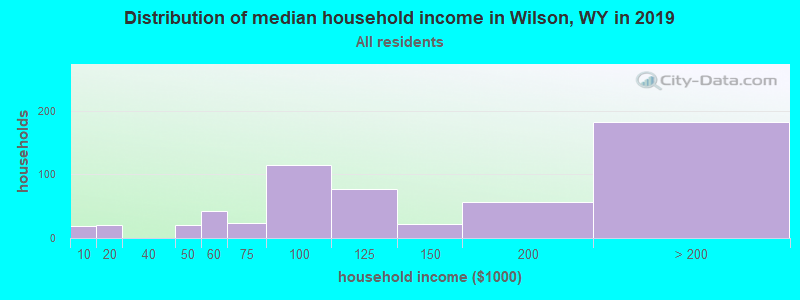 Distribution of median household income in Wilson, WY in 2017