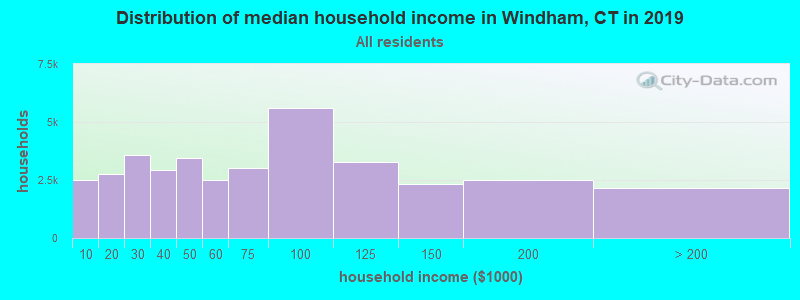 Distribution of median household income in Windham, CT in 2017