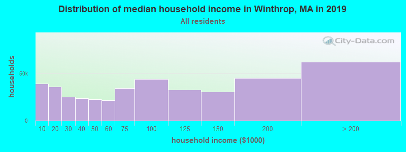 Distribution of median household income in Winthrop, MA in 2019
