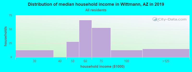 Distribution of median household income in Wittmann, AZ in 2017