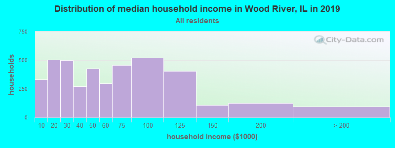 Distribution of median household income in Wood River, IL in 2017