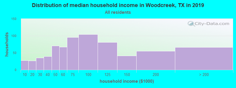 Distribution of median household income in Woodcreek, TX in 2017
