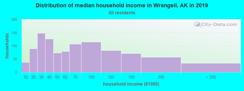 Distribution of median household income in Wrangell, AK in 2017