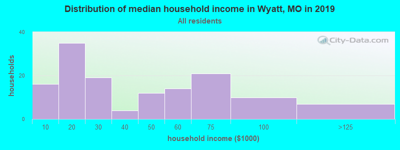 Distribution of median household income in Wyatt, MO in 2017