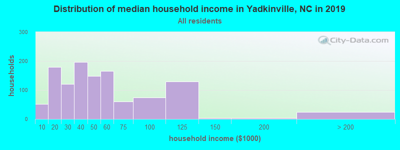 Distribution of median household income in Yadkinville, NC in 2017