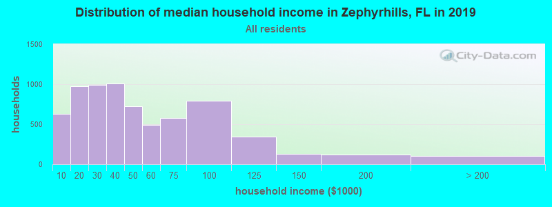 Distribution of median household income in Zephyrhills, FL in 2017
