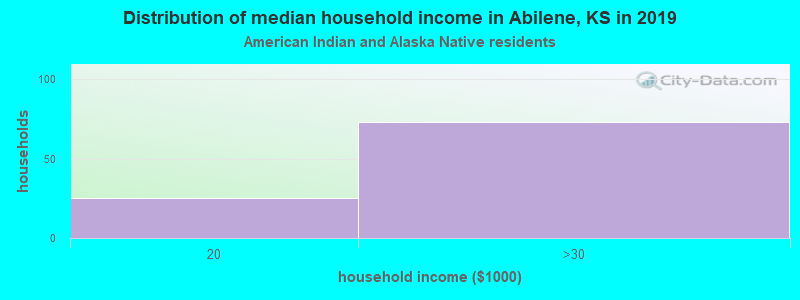Abilene household income for American Indian and Alaska Native householders