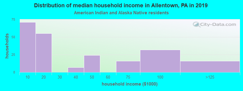 Allentown household income for American Indian and Alaska Native householders