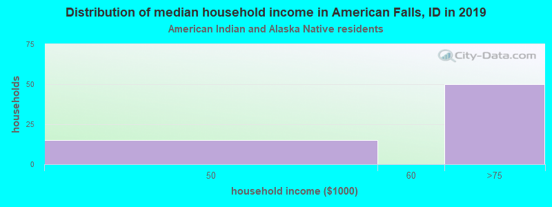American Falls household income for American Indian and Alaska Native householders