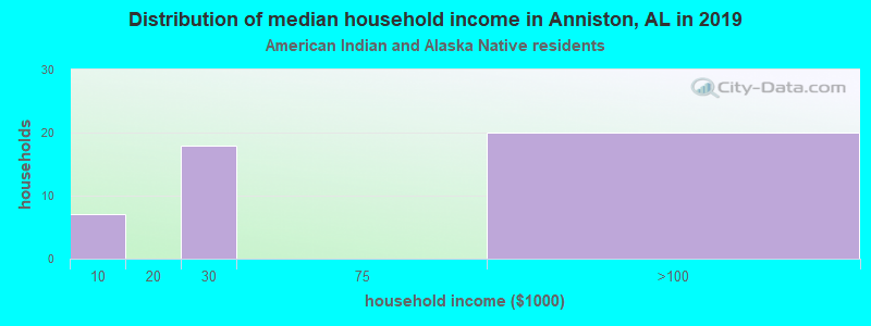 Anniston household income for American Indian and Alaska Native householders