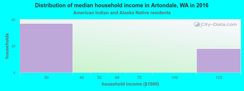 Distribution of median household income in 2016