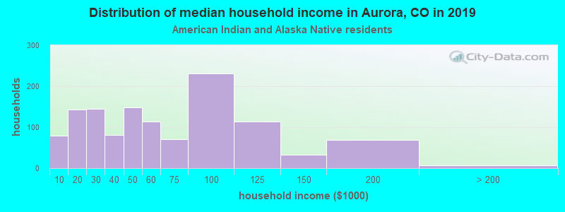 Aurora household income for American Indian and Alaska Native householders