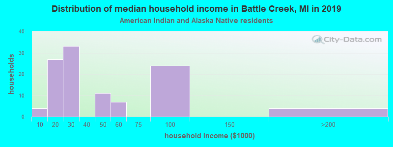Battle Creek household income for American Indian and Alaska Native householders