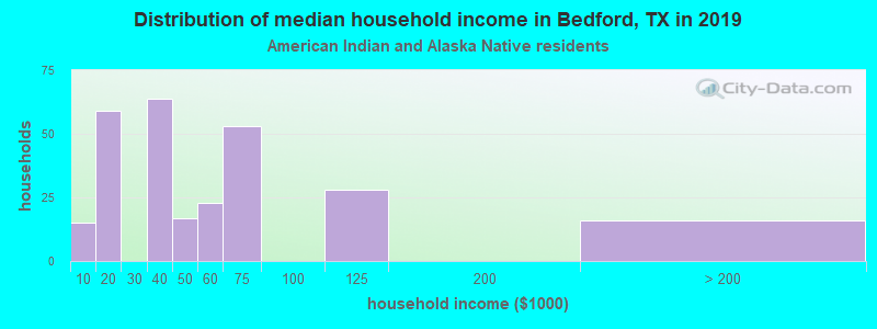 Bedford household income for American Indian and Alaska Native householders